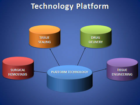 Platform-Technology